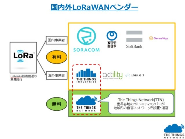 TTN Kagoshima 農業IoTが広く中小零細農家まで普及するためには、ICT知識や経営資本が 充分でない中小零細農業でもデータを活用した高品質生産や緻密な農業を行 うために低コストかつ簡単・手軽に試せる環境が必要と考えます。 ・限りなく...