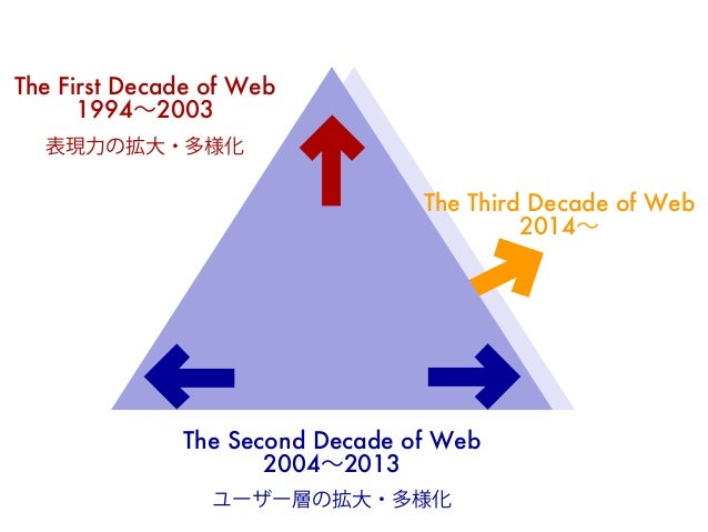 The First Decade of Web  1994~2003  表現力の拡大・多様化  The Second Decade of Web  2004~2013  The Third Decade of Web  2014~  ユーザー層...