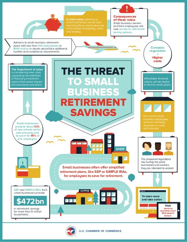 COFFEE Small businesses often offer simplified retirement plans, like SEP or SIMPLE IRAs, for employees to save for retire...