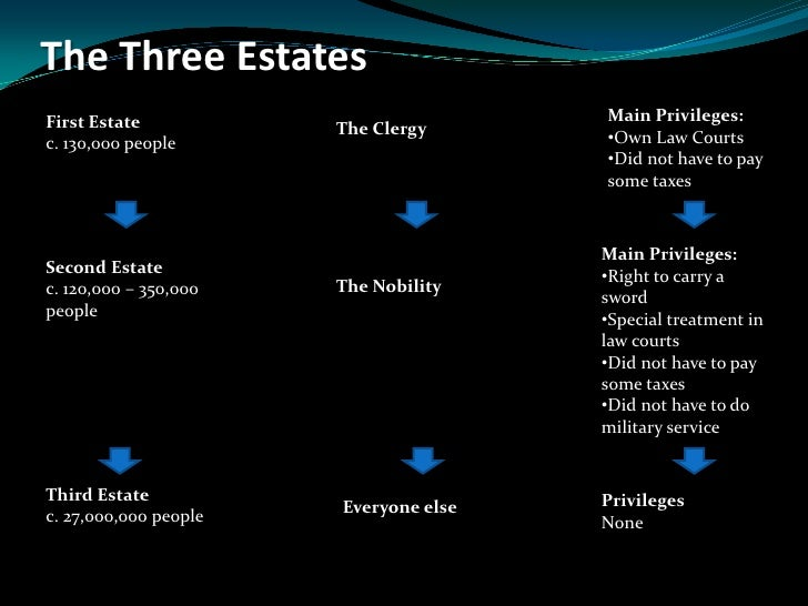 The Three Estates<br />Main Privileges:<br /><ul><li>Own Law Courts
