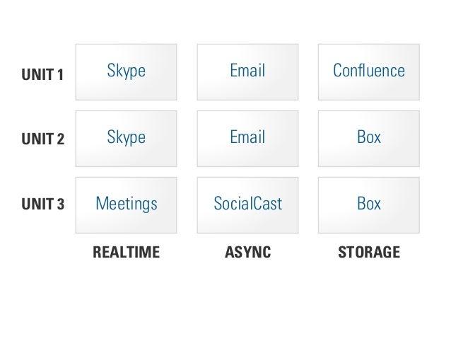 STORAGEASYNCREALTIME UNIT 2 UNIT 1 Skype Email Confluence UNIT 3 Meetings SocialCast Box