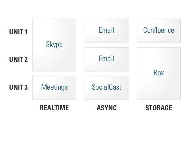 STORAGEASYNCREALTIME UNIT 2 UNIT 1 Skype Email Confluence UNIT 3 Meetings SocialCast Box BRIDGE