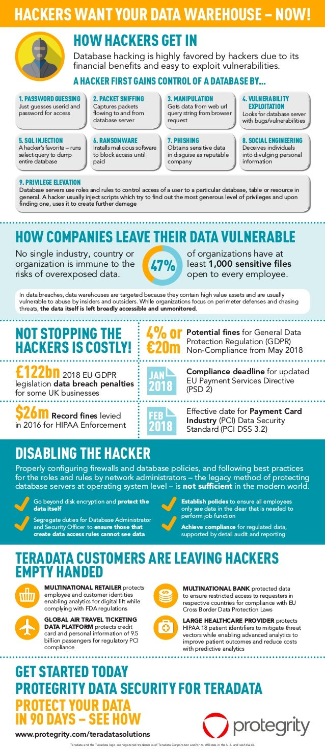 Hackers Want your Data Warehouse - Now!