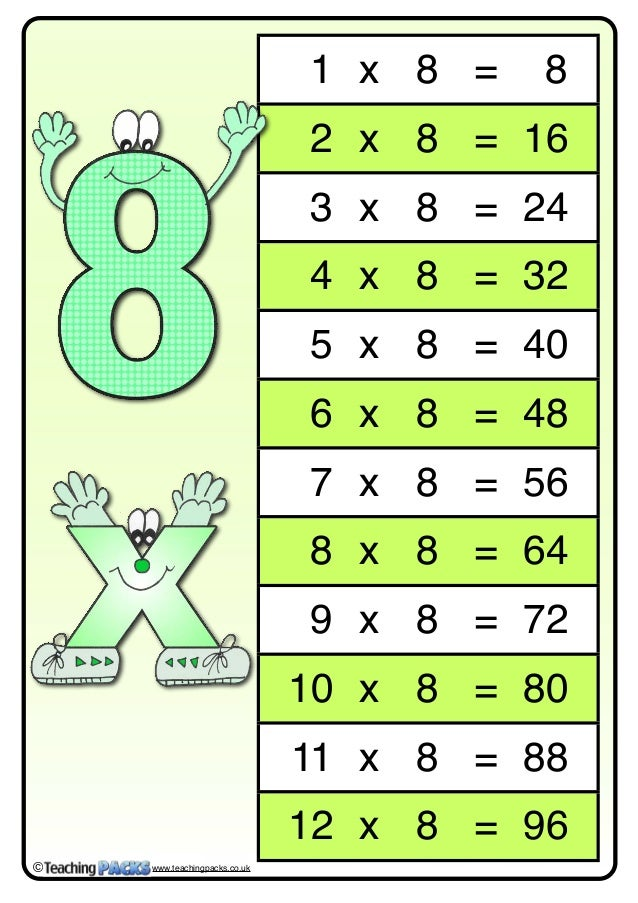 8 times table year 5x luqa primary school for Multiplication table 6 7 8