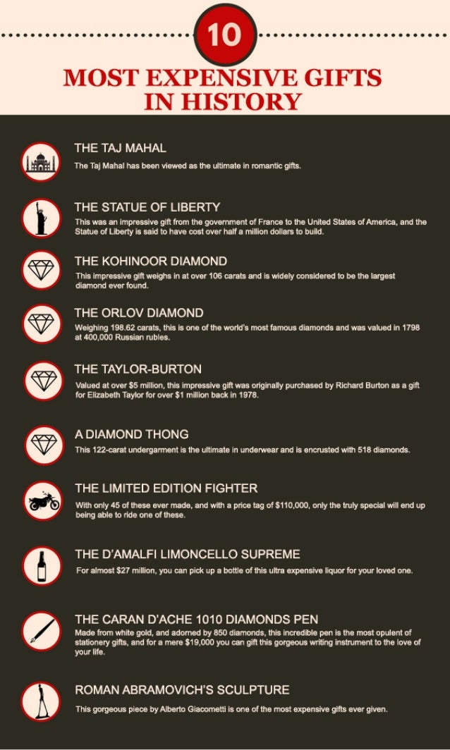 The Top 10 Most Expensive Gifts in History