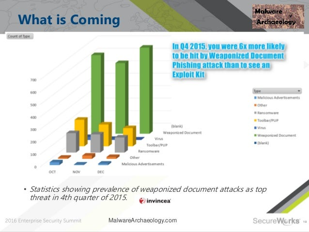 10 What is Coming • Statistics showing prevalence of weaponized document attacks as top threat in 4th quarter of 2015. Mal...