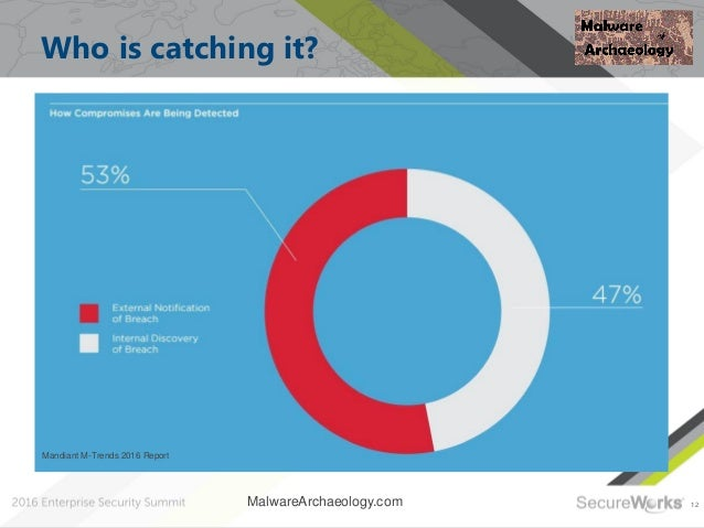 12 Who is catching it? MalwareArchaeology.com Mandiant M-Trends 2016 Report