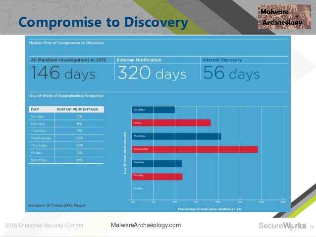 13 Compromise to Discovery MalwareArchaeology.com Mandiant M-Trends 2016 Report
