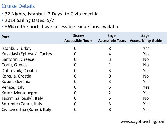 www.sagetraveling.com  • 32 Nights, Istanbul (2 Days) to Civitavecchia  • 2014 Sailing Dates: 5/7  • 86% of the ports have...