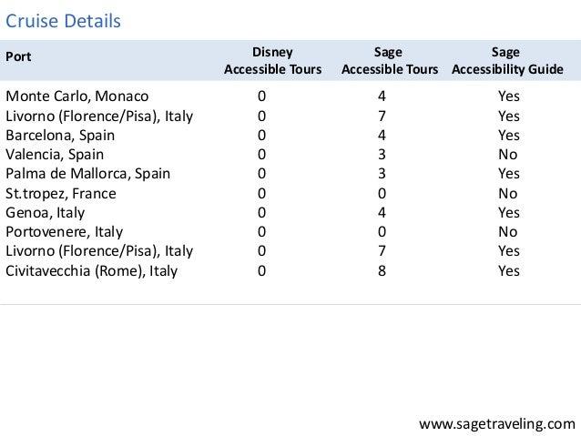 www.sagetraveling.com  Disney  Accessible Tours  Sage  Accessible Tours  Sage  Accessibility Guide  Port  Monte Carlo, Mon...