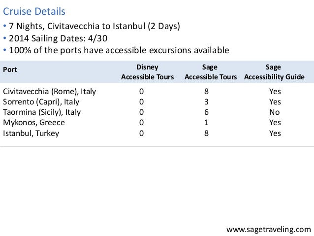 • 7 Nights, Civitavecchia to Istanbul (2 Days)  • 2014 Sailing Dates: 4/30  • 100% of the ports have accessible excursions...