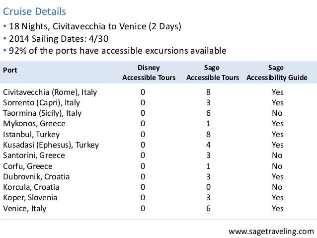 www.sagetraveling.com  • 18 Nights, Civitavecchia to Venice (2 Days)  • 2014 Sailing Dates: 4/30  • 92% of the ports have ...