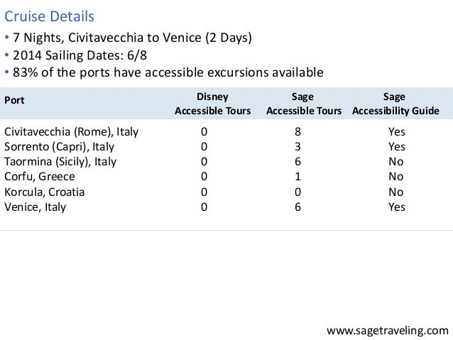 www.sagetraveling.com  • 7 Nights, Civitavecchia to Venice (2 Days)  • 2014 Sailing Dates: 6/8  • 83% of the ports have ac...