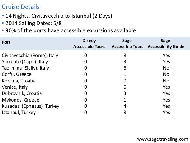 www.sagetraveling.com  • 14 Nights, Civitavecchia to Istanbul (2 Days)  • 2014 Sailing Dates: 6/8  • 90% of the ports have...