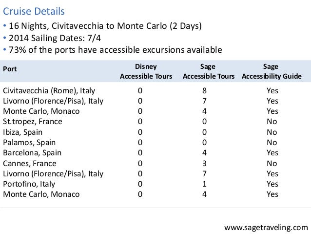 www.sagetraveling.com  • 16 Nights, Civitavecchia to Monte Carlo (2 Days)  • 2014 Sailing Dates: 7/4  • 73% of the ports h...