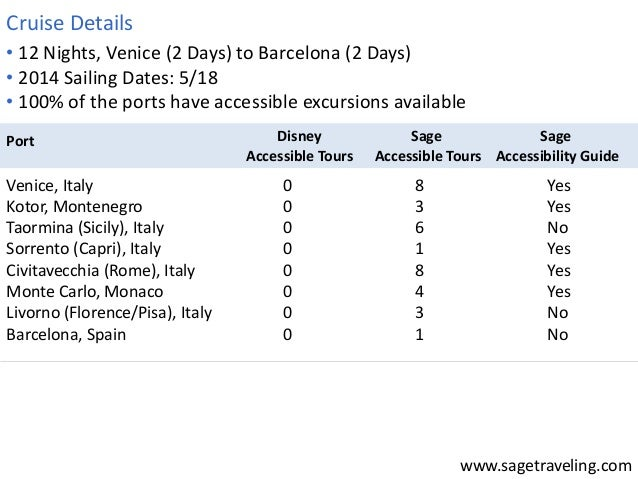 • 12 Nights, Venice (2 Days) to Barcelona (2 Days)  • 2014 Sailing Dates: 5/18  • 100% of the ports have accessible excurs...