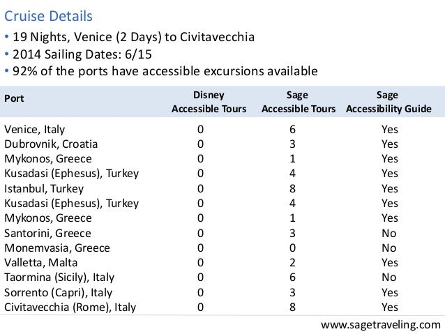 www.sagetraveling.com  • 19 Nights, Venice (2 Days) to Civitavecchia  • 2014 Sailing Dates: 6/15  • 92% of the ports have ...
