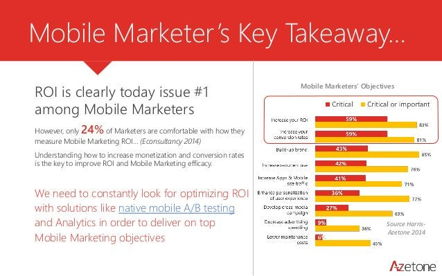 Mobile Marketer's Key Takeaway…  ROI is clearly today issue #1 among Mobile Marketers  However, only 24%of Marketers are c...