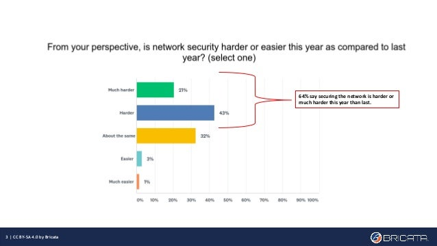 The top challenges to expect in network security in 2019  survey report  Slide 3