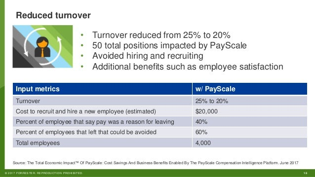 Webinar-The Total Economic Impact of PayScale