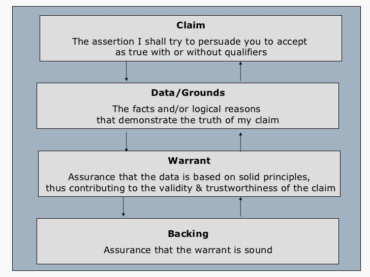 "claim support essay Again, ""arguments"" can vary across different disciplines and different contexts,  but the expectation that an argument includes a central claim and support for that ."