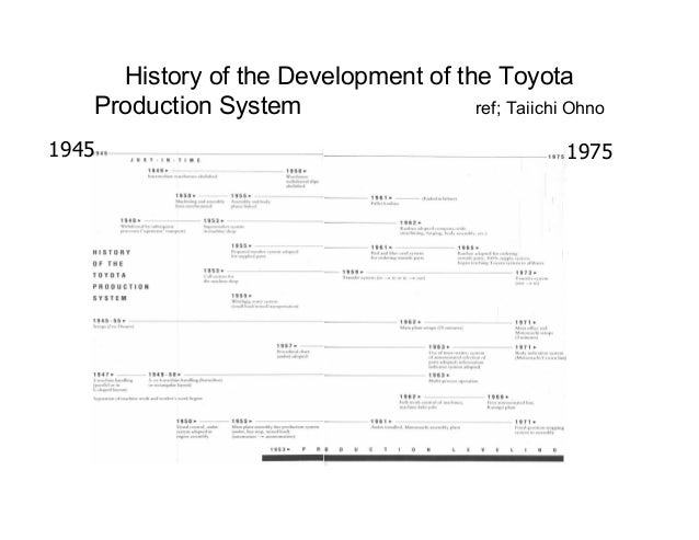 key elements of ford production system Production system: production system  it is an important part of the definition of a system types of production  assembled with other circuit elements on a.