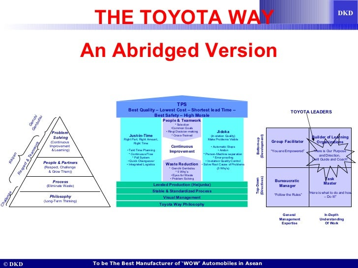 THE TOYOTA WAY An Abridged Version Philosophy (Long-Term Thinking) Process (Eliminate Waste) People & Partners (Respect, C...