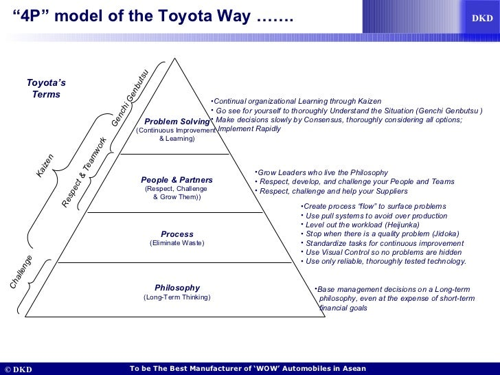 Toyota Way: 14 Management Principles from the World's Greatest Manufacturer
