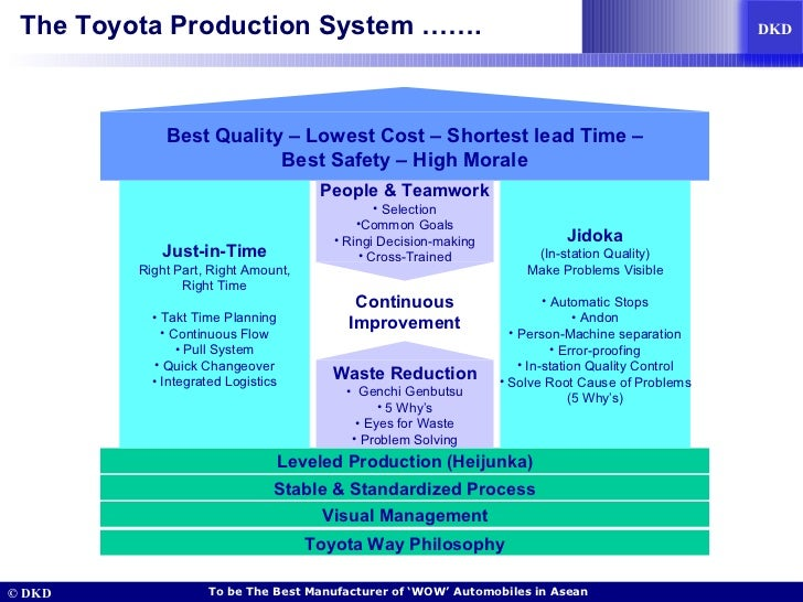 the toyota production system This website contains a whole series of articles on the toyota way, customised for use in a service industry setting it includes pdca, horenso, 5-why and visuals.