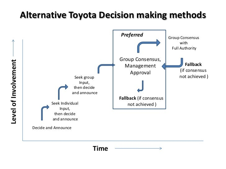 the decision making process at toyota Through solid decision-making toyota is it was accomplished by having a consistent and effective decision-making process at every to prevent decision.