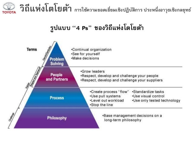 Toyota's Operations Management, 10 Decisions, Productivity
