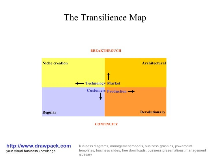 The Transilience Map http://www.drawpack.com your visual business knowledge business diagrams, management models, business...