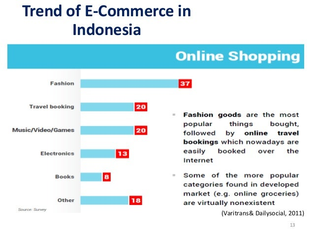 e commerce role in developing countries E-commerce : role of e-commerce  the present paper mainly aims to discuss the role of e-commerce in today's business  for countries with a growing.