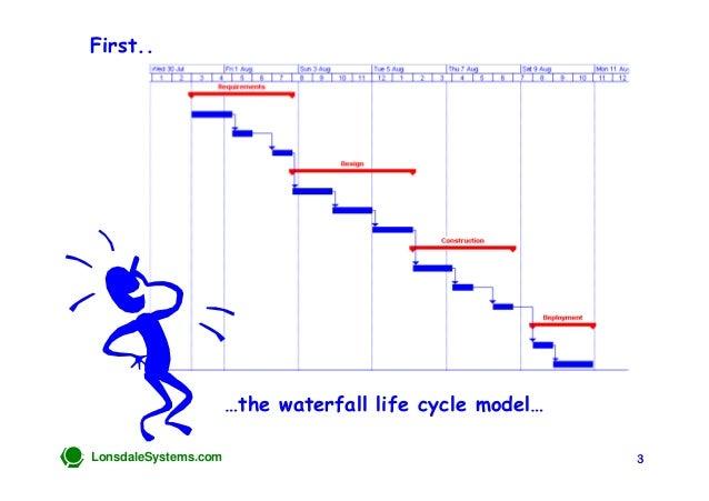The Triangular Life Cycle Model Slide 3
