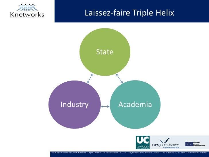 Laissez-faire Triple Helix                                        State        Industry                                   ...