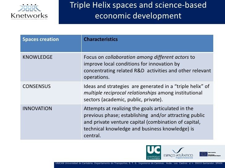 Triple Helix spaces and science-based                               economic developmentSpaces creation                   ...