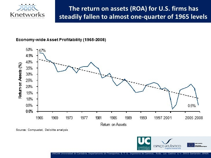 The return on assets (ROA) for U.S. firms has      steadily fallen to almost one-quarter of 1965 levelsUNICAN Universidad ...
