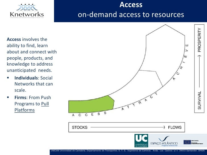 Access                                           on-demand access to resourcesAccess involves theability to find, learnabo...
