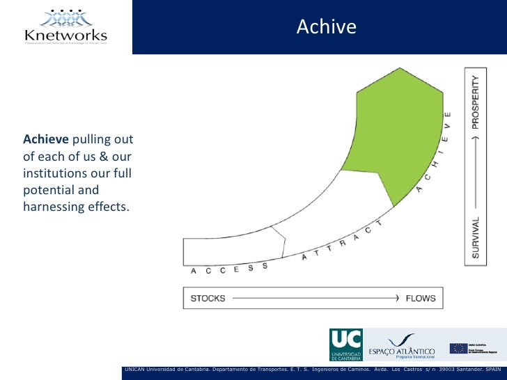AchiveAchieve pulling outof each of us & ourinstitutions our fullpotential andharnessing effects.                   UNICAN...