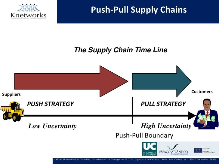 Push-Pull Supply Chains                                   The Supply Chain Time Line                                      ...