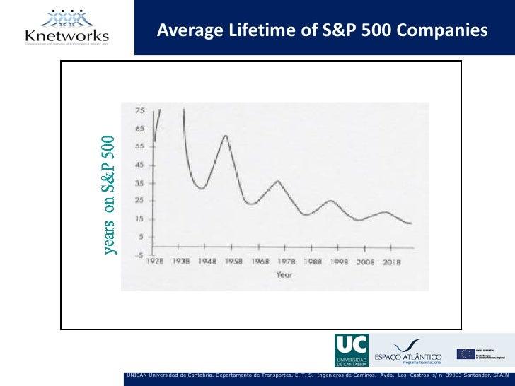 Average Lifetime of S&P 500 CompaniesUNICAN Universidad de Cantabria. Departamento de Transportes. E. T. S. Ingenieros de ...