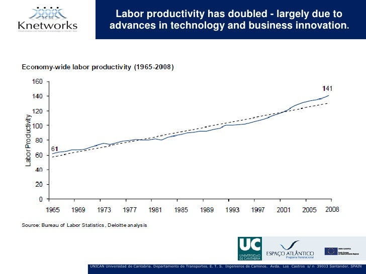 Labor productivity has doubled - largely due to         advances in technology and business innovation.UNICAN Universidad ...