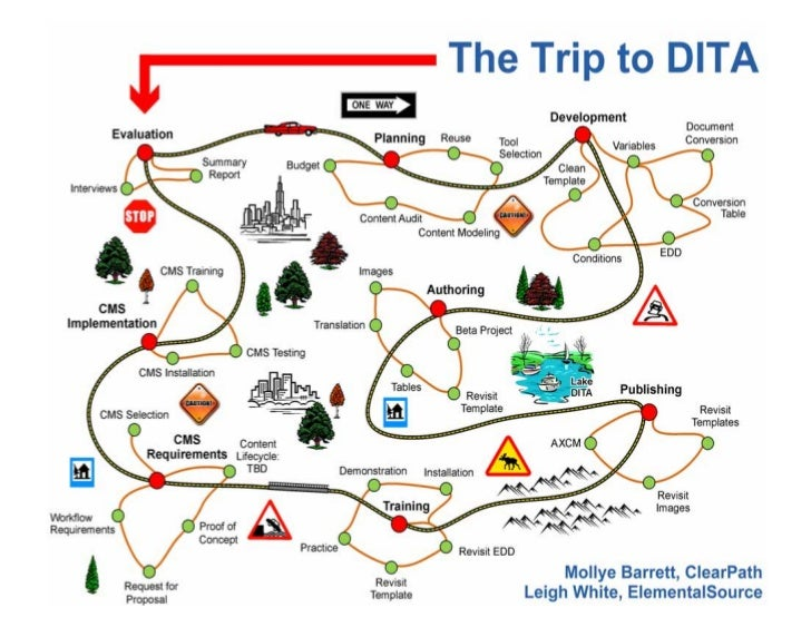 About the Trip to DITAThe transition from traditional, document-centered content creation to DITA-based content creation r...