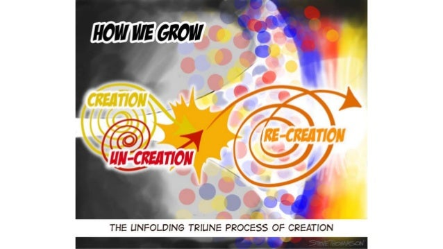 The Triune Pattern of Reality