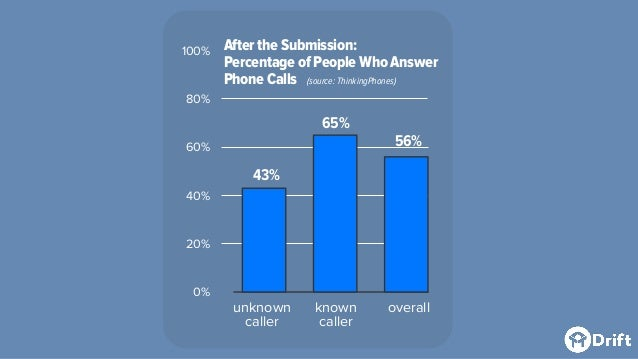 After the Submission: Percentage of People Who Answer Phone Calls (source: ThinkingPhones) 0% 20% 40% 60% 80% 100% unknown...