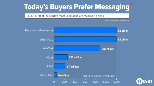 Today's Buyers Prefer Messaging 6 out of 10 of the world's most used apps are messaging apps (source: 2016 Internet Trends...