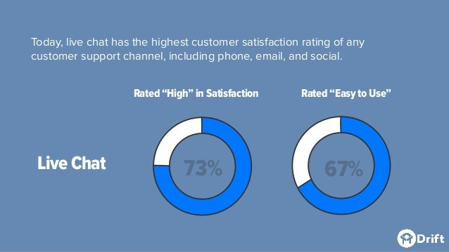 Live Chat Today, live chat has the highest customer satisfaction rating of any customer support channel, including phone, ...
