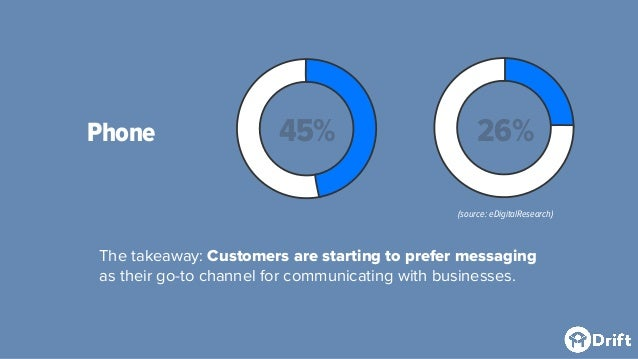 Phone The takeaway: Customers are starting to prefer messaging as their go-to channel for communicating with businesses. 4...
