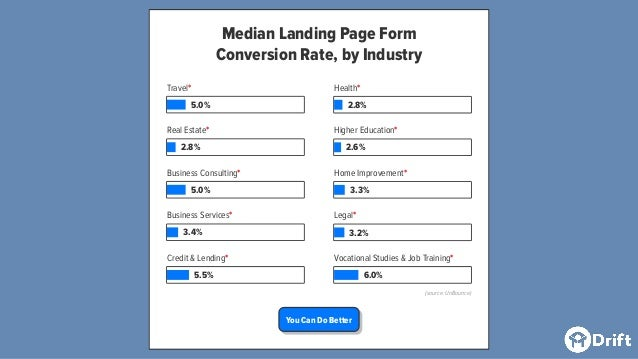 Median Landing Page Form Conversion Rate, by Industry Travel* 5.0% Real Estate* 2.8% Business Consulting* 5.0% Business Se...