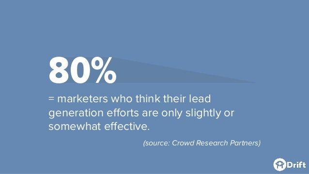80%= marketers who think their lead generation efforts are only slightly or somewhat effective. (source: Crowd Research Pa...